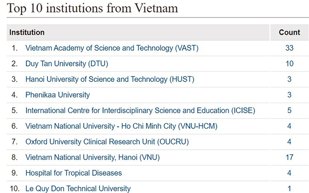 Top Ten Vietnamese Research Institutions in Four Natural Science Subjects