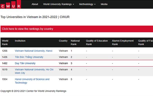 Five Vietnamese Universities Enter the CWUR Top 2000 in 2021